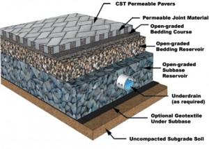 permeable-cutaway